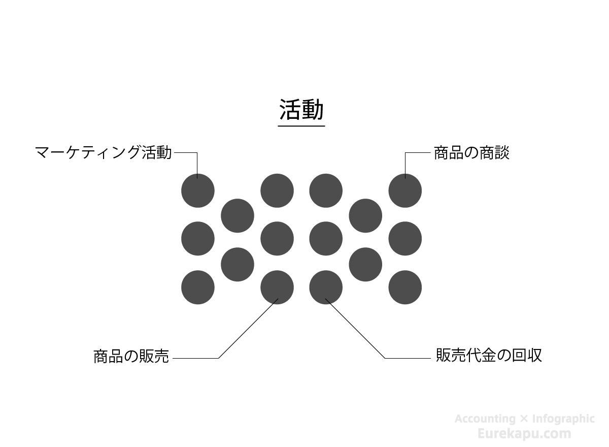 活動の具体例を説明した図です