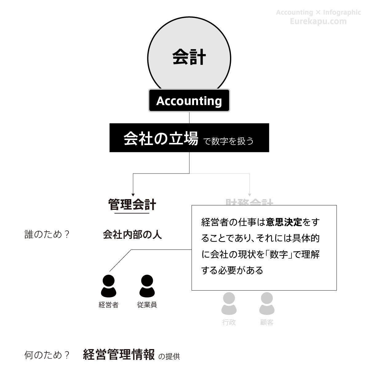 管理会計を説明する図です