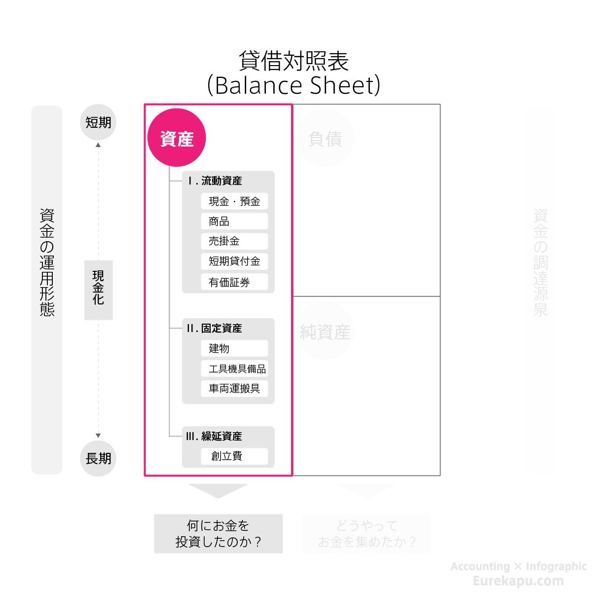 貸借対照表の左側、資産を詳細に説明した図です