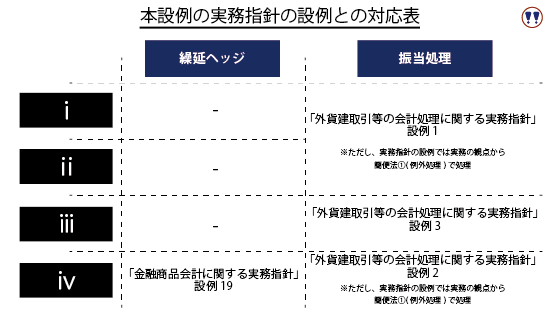 実務指針の設例と本章の設例の対応表をまとめています