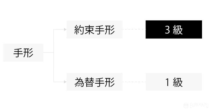 簿記3級の手形の出題される範囲を説明しています