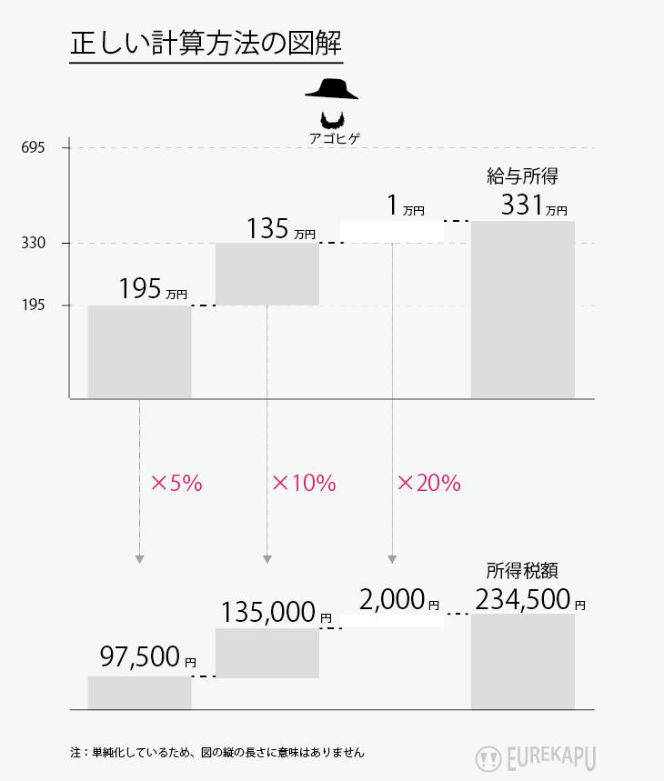 超過累進税率の具体例を説明しています