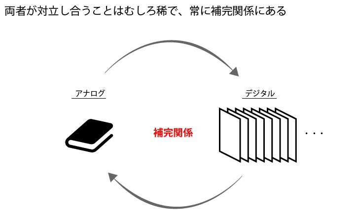 デジタル書籍はアナログ書籍と補完関係にある
