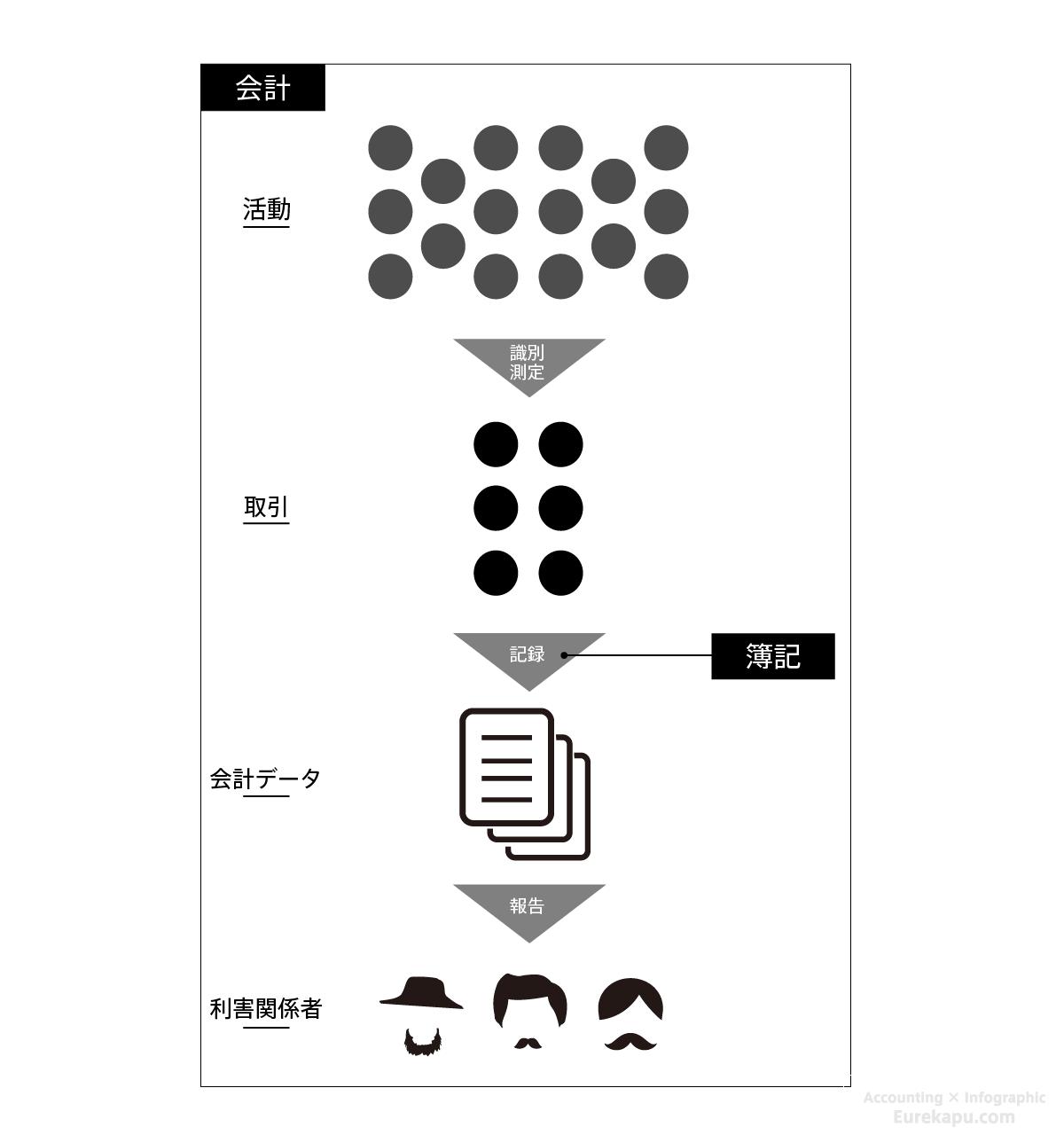 活動を説明した図です