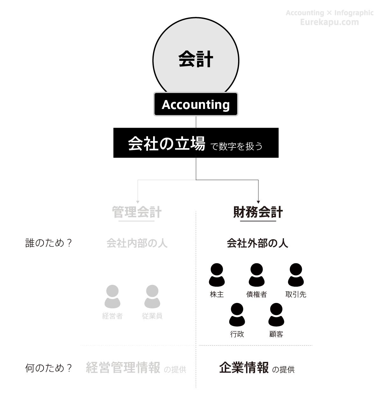 財務会計を説明する図です
