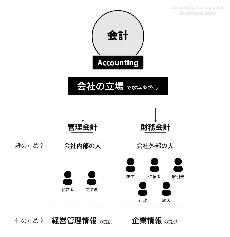 財務会計と管理会計の違いを説明する図です