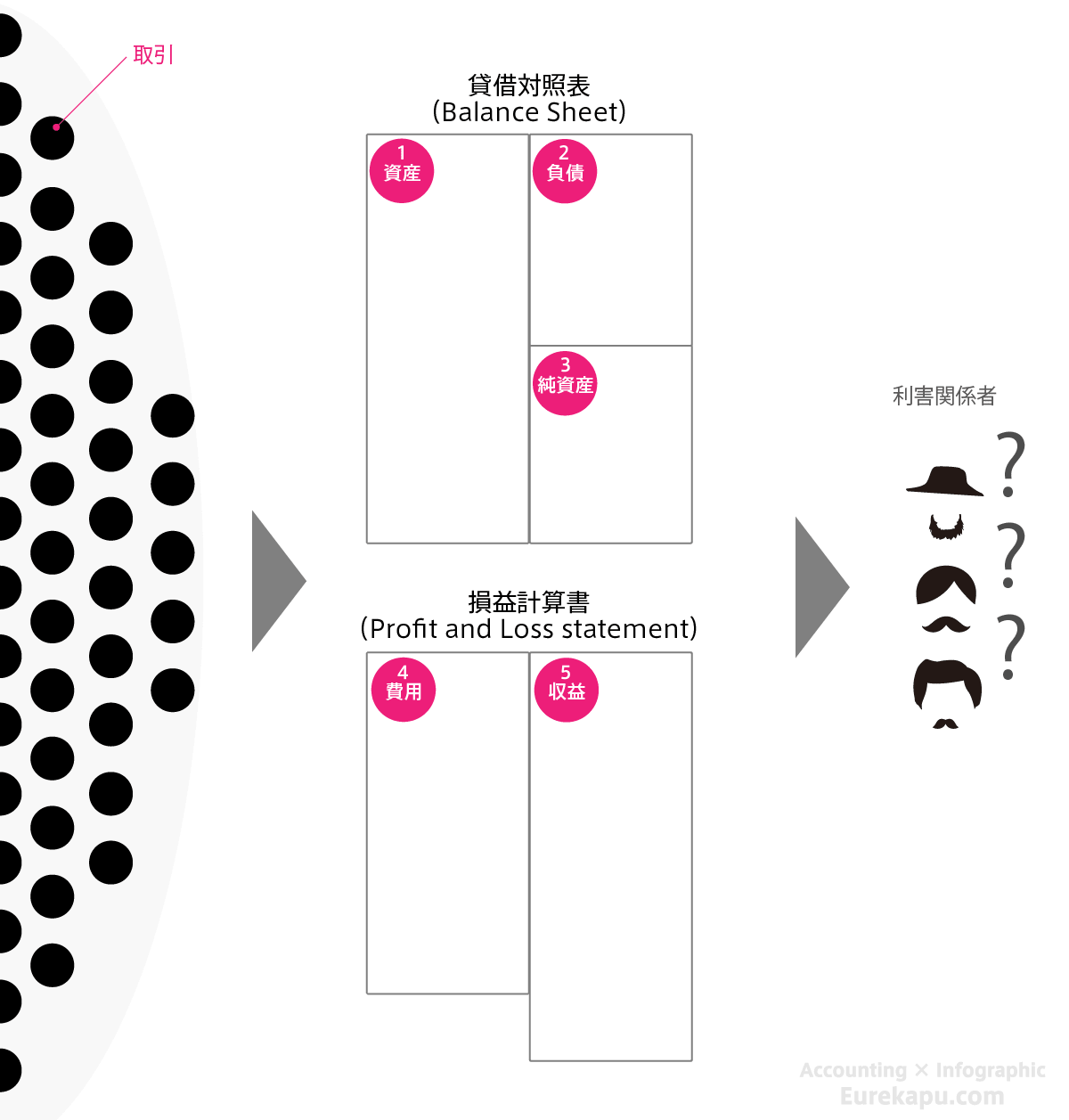 5つの要素だけでは簡潔すぎることを説明する図です