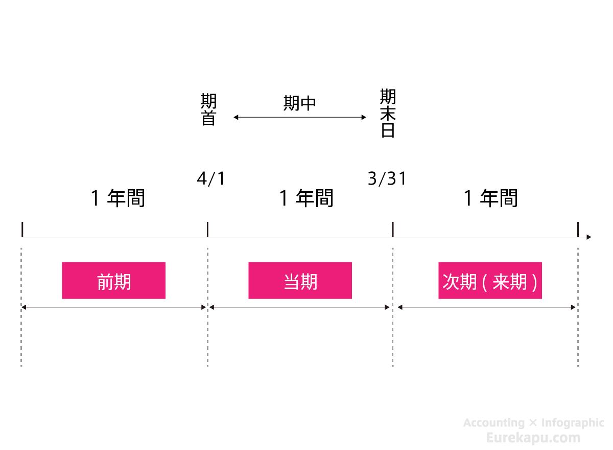 前期、当期、翌期を説明する図です