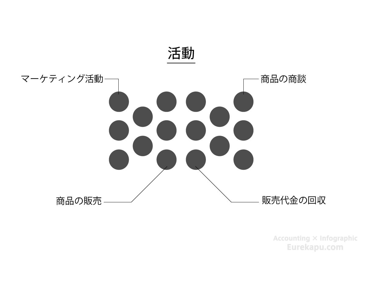 企業の活動を説明した図です