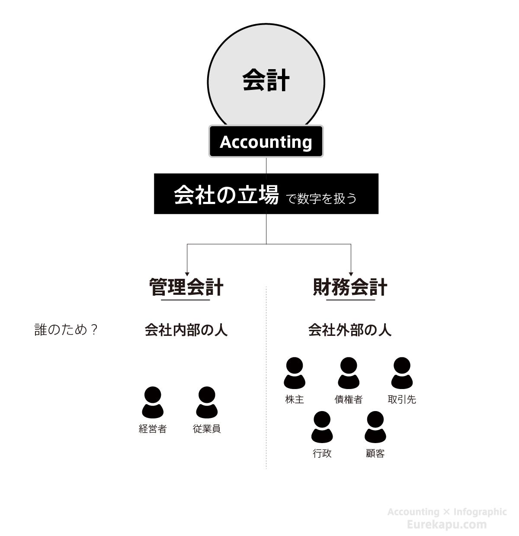 財務会計と管理会計を比較した図です