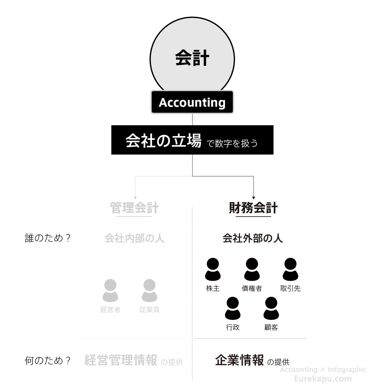 財務会計を説明した図です