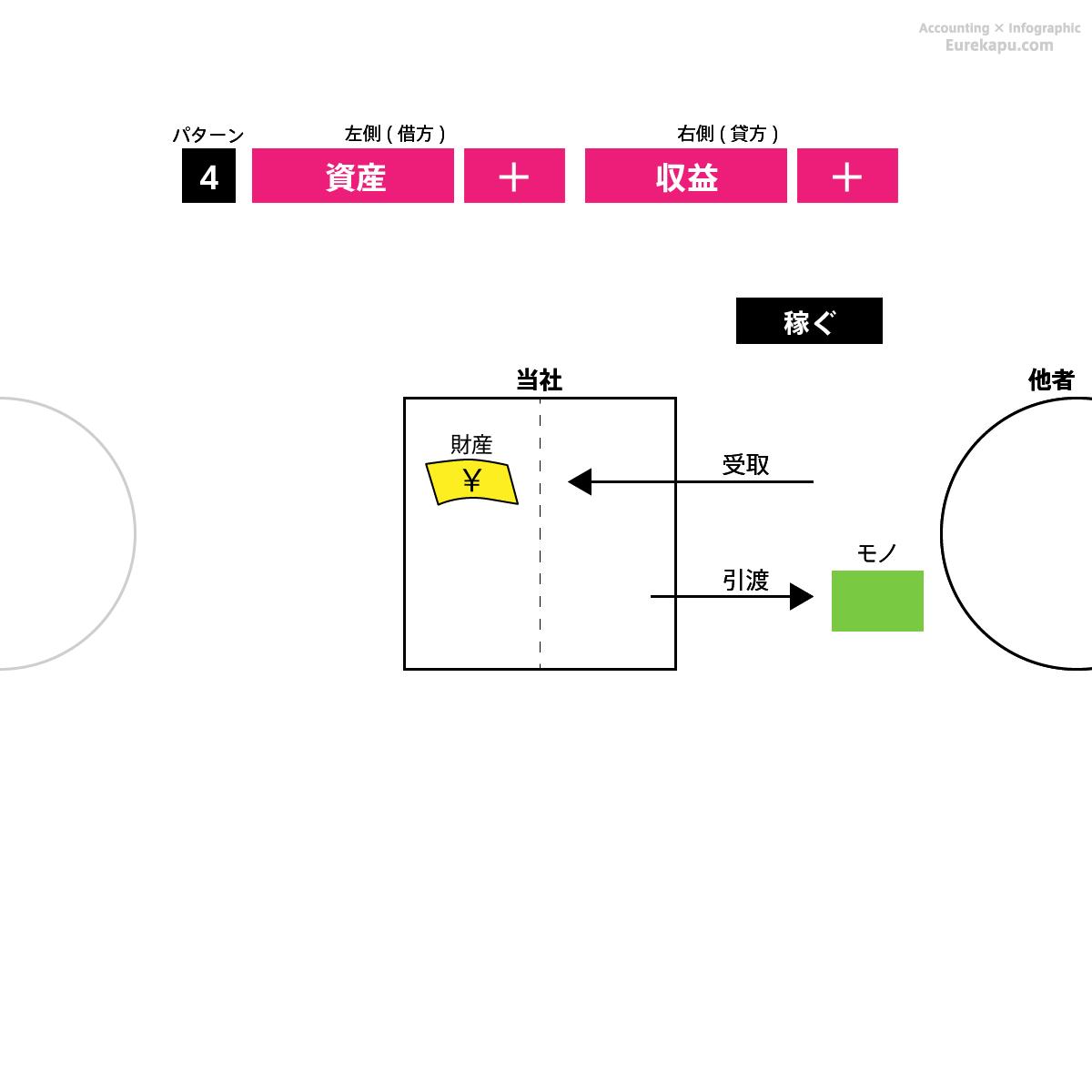 仕訳のパターン4を解説しています