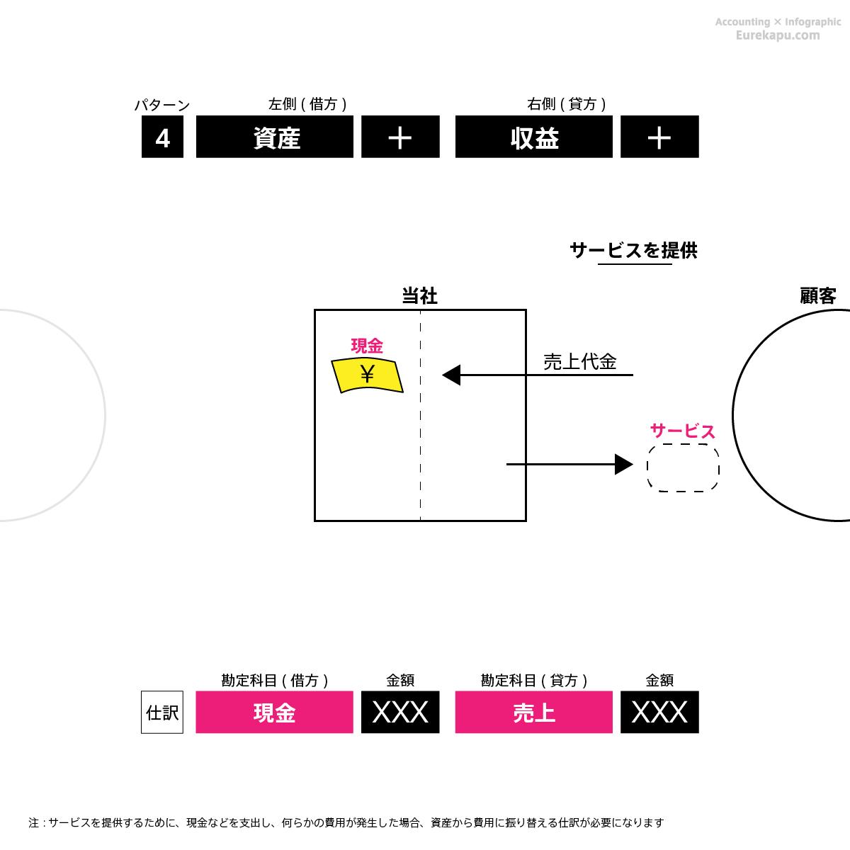 仕訳のパターン4の具体例1を解説しています