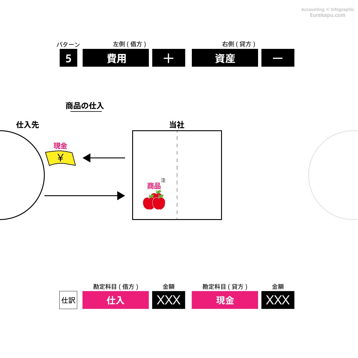 仕訳のパターン5の具体例2を解説しています