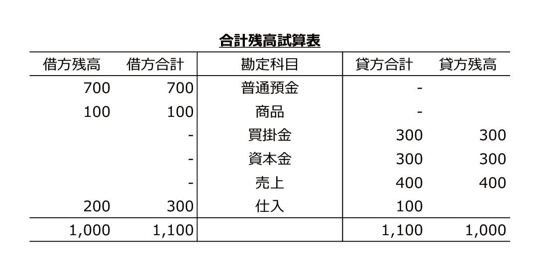 合計残高試算表の図です