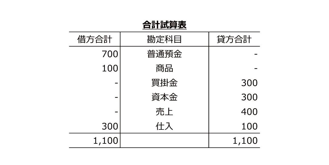 合計試算表の図です