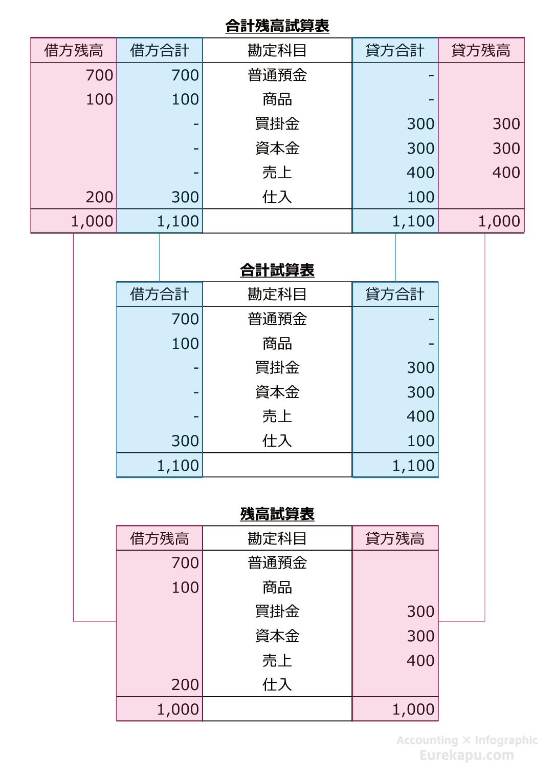 簿記の流れと残高試算表の図です