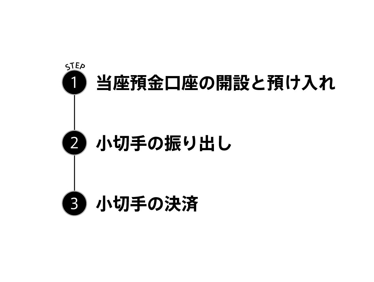 小切手が決済されるまでに、以下の3つのステップを踏みます